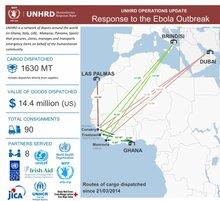 Operasjonell oppdatering: UNHRD Ebola-respons